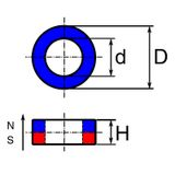 Ferit toroid, anizotrop